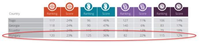 Magyarország a 120. helyen áll